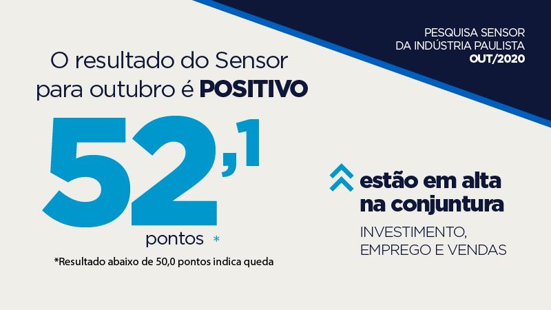 Sensor atinge 52,1 pontos em outubro e sinaliza continuidade na trajetória de crescimento no mês corrente