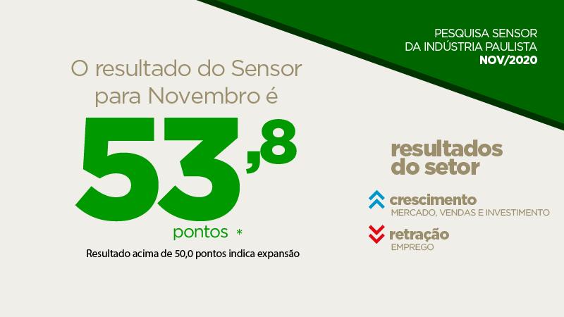 Sensor marca 53,8 pontos em novembro, indicando continuidade da expansão da atividade industrial em novembro