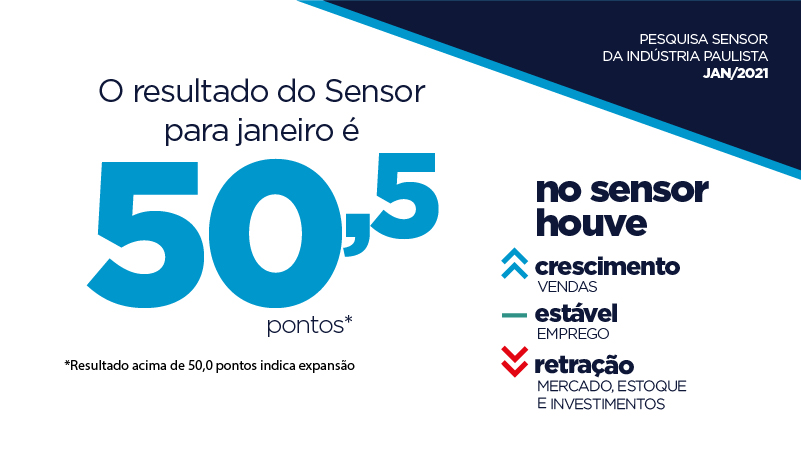 Sensor atingiu 50,5 pontos em janeiro, sinalizando crescimento da atividade industrial no mês