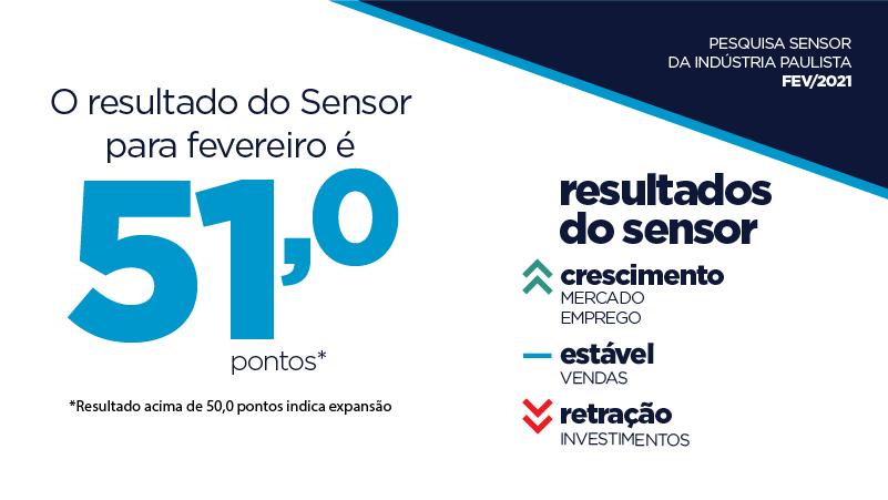 Sensor marcou 51 pontos em fevereiro, indicando crescimento da atividade industrial no mês