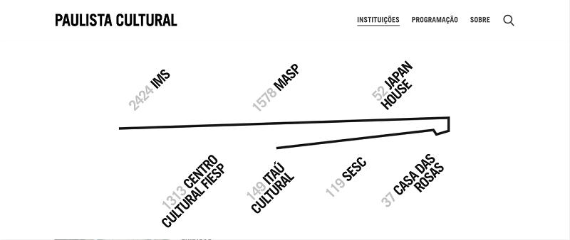 A iniciativa surge da articulação entre as instituições Casa das Rosas, Centro Cultural Fiesp, Instituto Moreira Salles, Itaú Cultural, Japan House São Paulo, MASP e Sesc Avenida Paulista