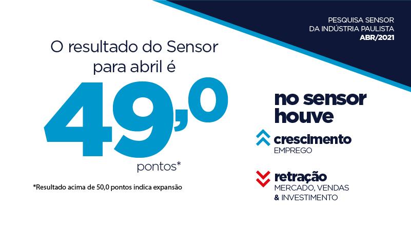Sensor fechou em 49 pontos em abril, sinalizando retração da atividade industrial no mês