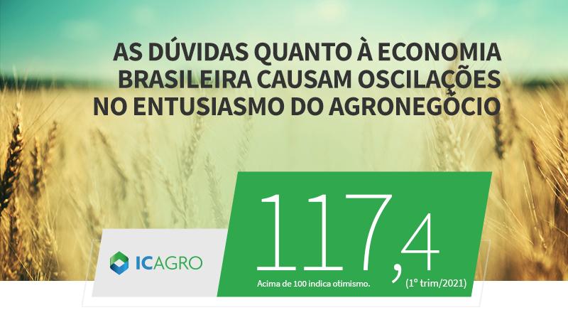 Resultado de 117,4 pontos reflete, em boa parte, a piora na percepção das indústrias sobre a economia brasileira