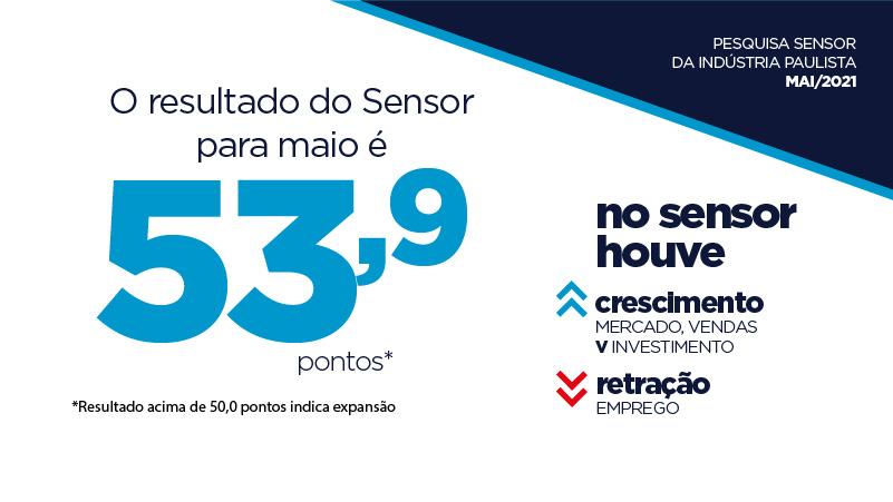 Sensor atinge 53,9 pontos em maio, alta de 5 pontos em relação a abril, indicando expansão da atividade industrial no mês