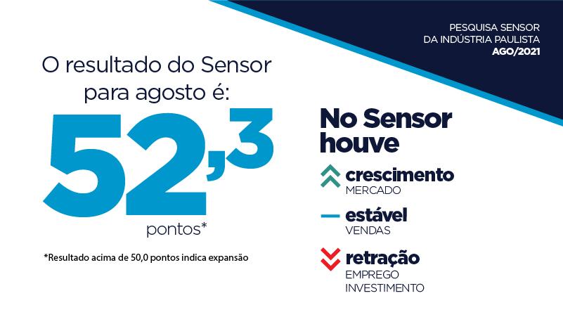 No entanto, Sensor atingiu 52,3 pontos em agosto, sinalizando crescimento da atividade industrial no mês