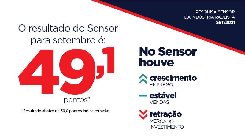 Sensor marcou 49,1 pontos em setembro, apontando retração da atividade industrial no mês