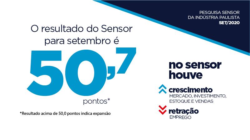 Sensor em 50,7 pontos, em setembro, marca retorno ao campo positivo do indicador após seis meses