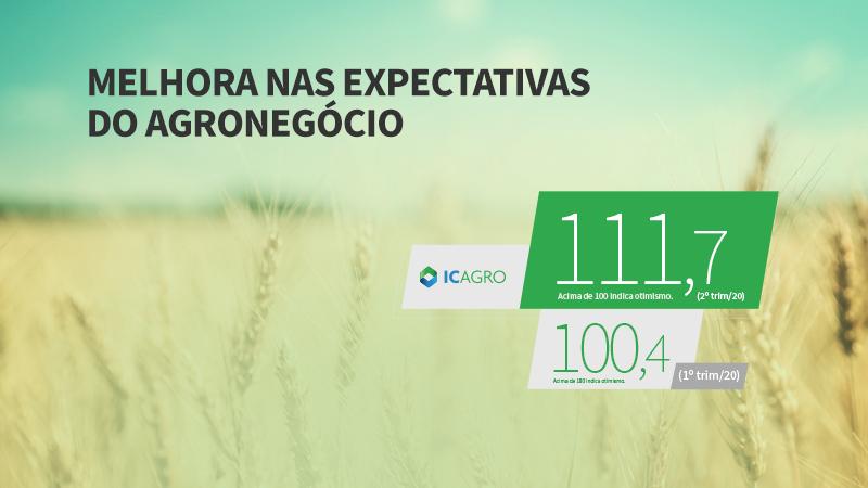 Resultado do segundo trimestre reflete visível melhora nas expectativas do agronegócio brasileiro