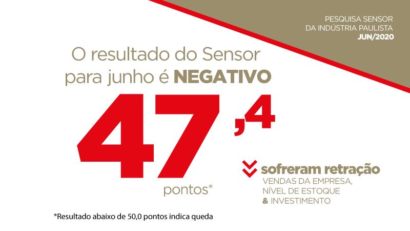 Sensor atingiu 47,4 pontos em junho, reforçando a percepção de que o pior ficou para trás