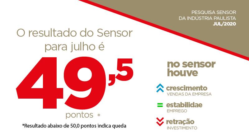Sensor atingiu 49,5 pontos em julho, o que indica continuidade da retomada no mês corrente