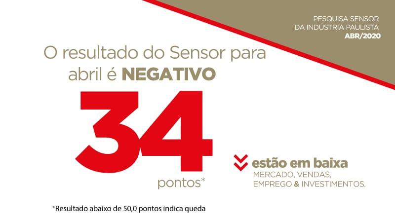 Sensor recua para 34,0 pontos em abril e indica expressiva queda para o mês