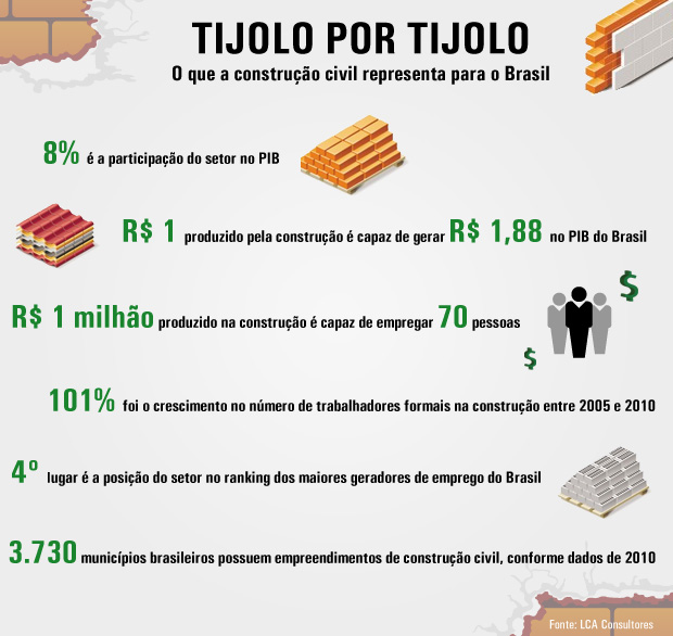 Os números da construção no Brasil
