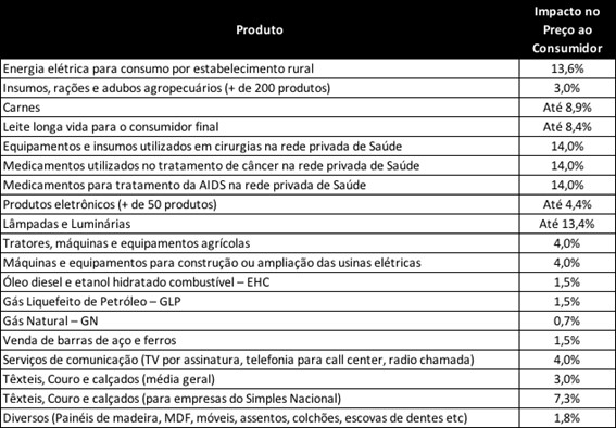 Aumento de ICMS no Estado de São Paulo trará resultados desastrosos para a economia paulista, alerta Fiesp